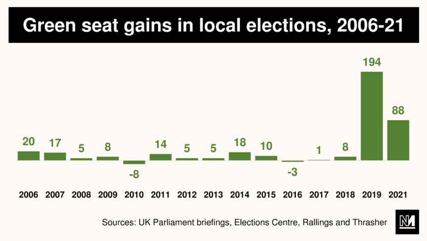 A graph showing the number of seats the Green party has gained in local elections held between 2006 and 2021.