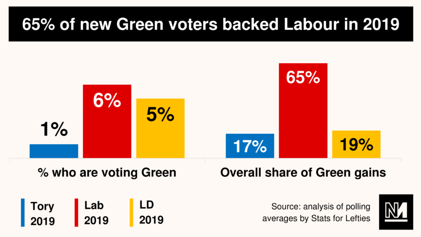 A graph showing who Green voters backed at previous elections