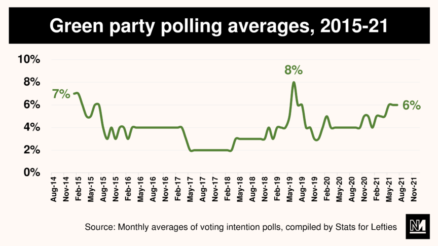 A graph showing the average polling of the Green party from August 2014 until November 2021