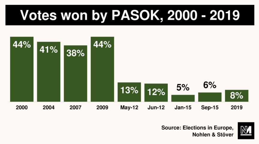 Graph showing the decline in votes won by PASOK