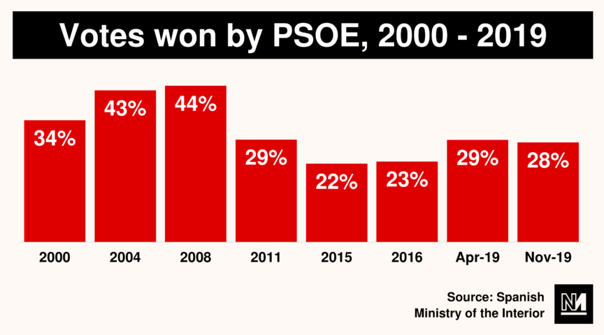 Votes won by PSOE 2000-2019