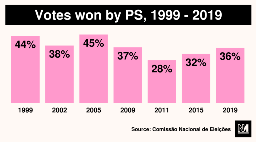 Votes won by PS 1999-2019