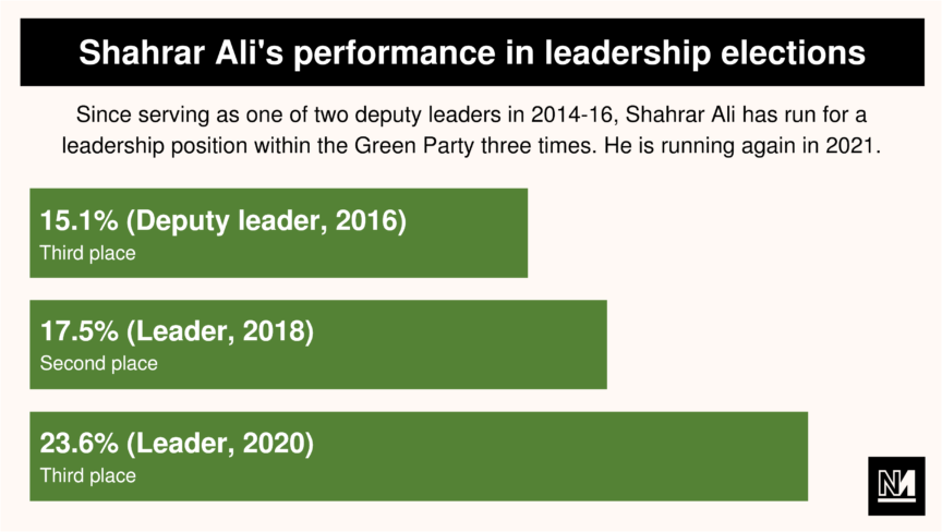 A bar graph indicating the performance of Green party leadership candidate Shahrar Ali in 2016, 2018 and 2020 elections