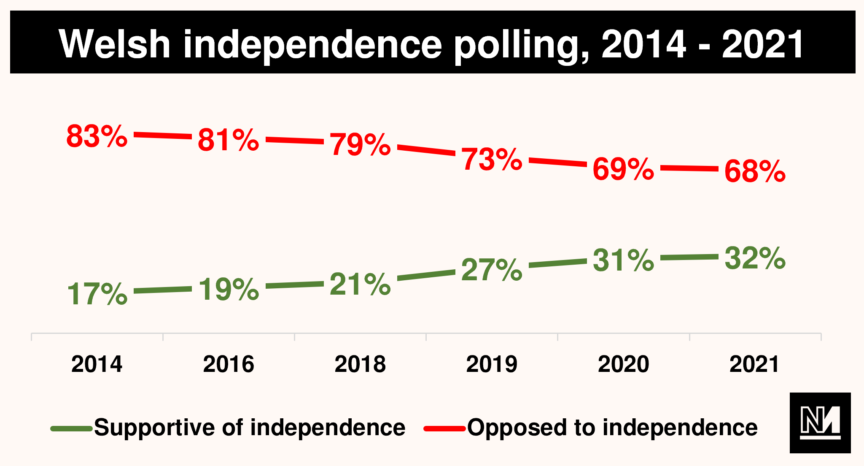 Graph showing Welsh independence polling between 2014 and 2021. Opposition declines from 83% to 68%, whilst support rises from 17% to 32%.