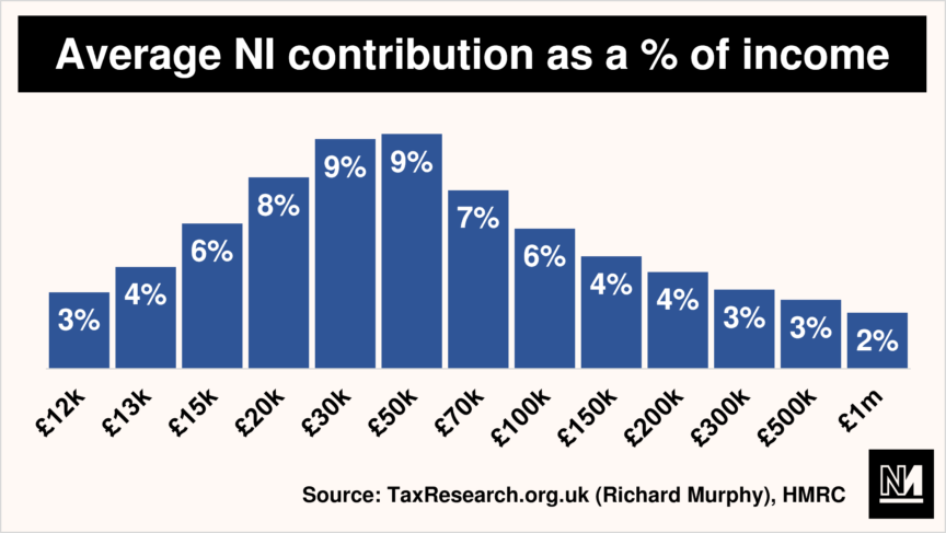 A bar graph showing an individual's average NI contribution as a proportion of their income
