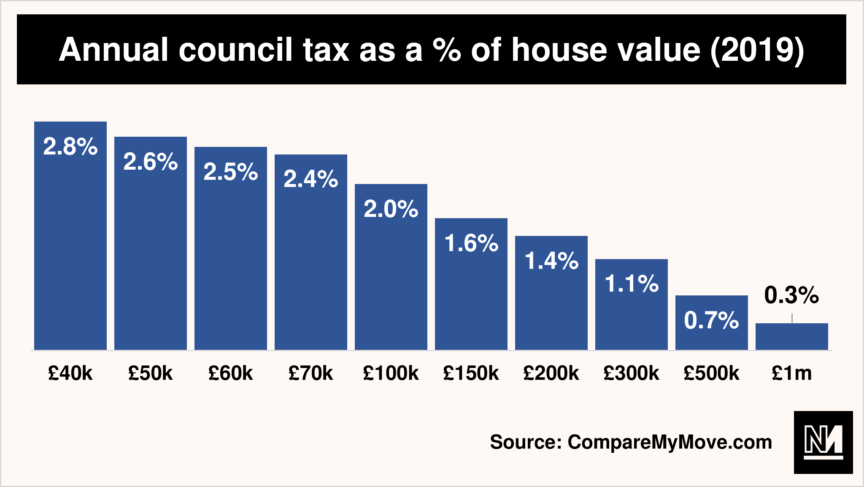 A bar graph showing the amount people pay in council tax as a percentage of their house value
