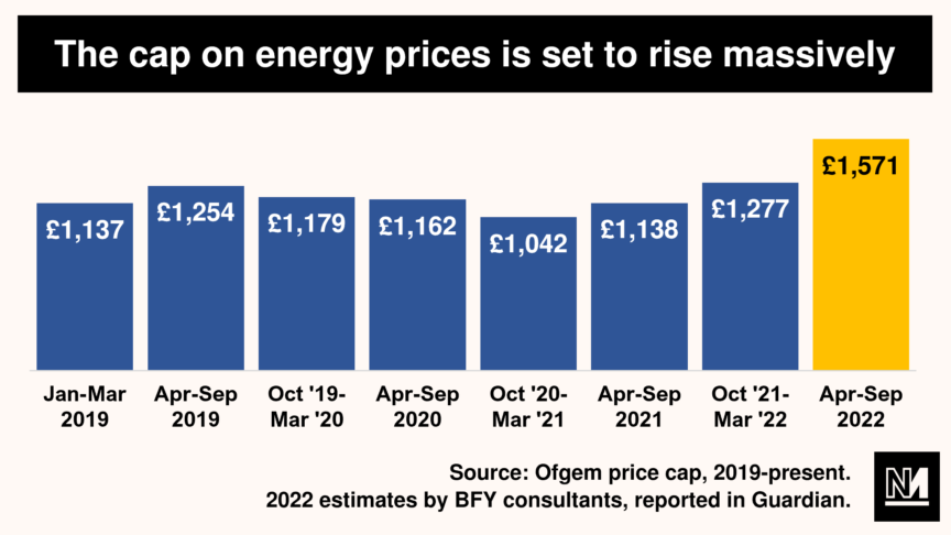 Graph showing rises in the cap on energy prices
