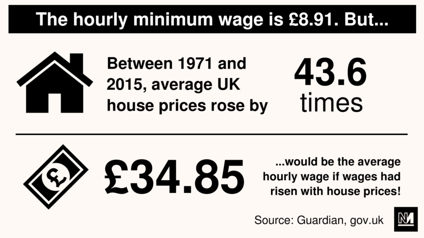 Infographic showing what the minimum wage should be