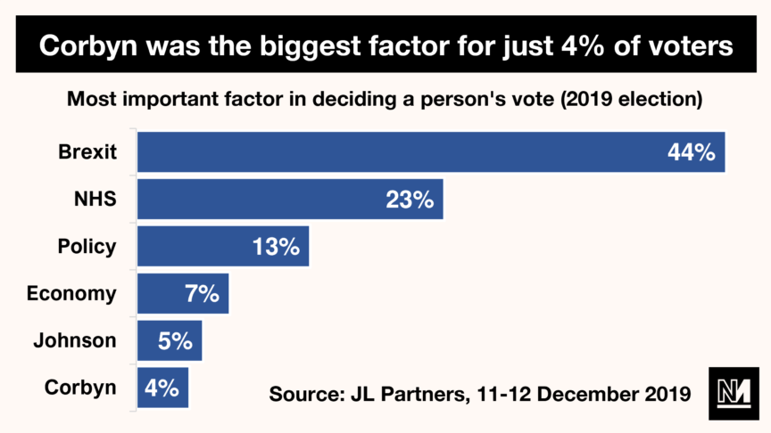 Graph showing voters to whom 'Corbyn was the biggest factor'