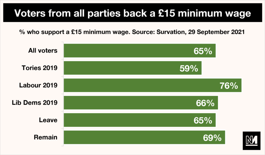 Graph showing voters who back a minimum wage